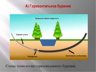 А) Горизонтальное бурение Схема технологии горизонтального бурения.