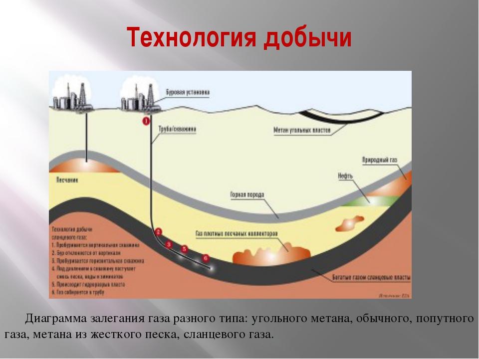 Технология добычи Диаграмма залегания газа разноготипа: угольного метана, об...