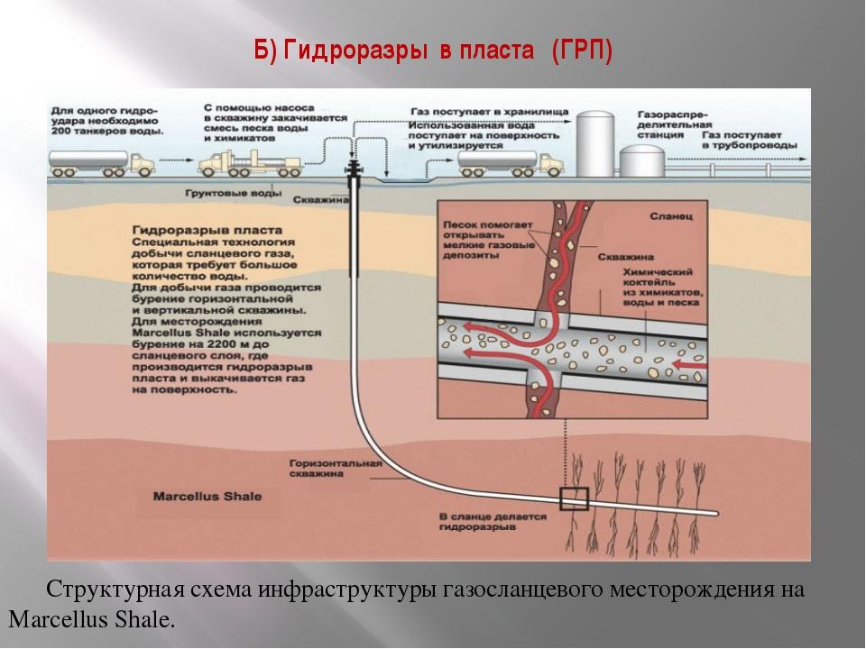 Б) Гидроразры́в пласта́ (ГРП) Структурная схема инфраструктуры газосланцевого...