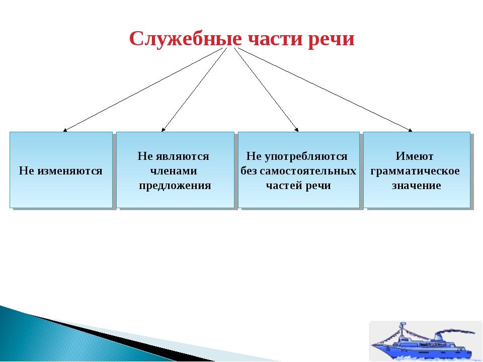 Служебные части речи Не изменяются Не являются членами предложения Не употреб...