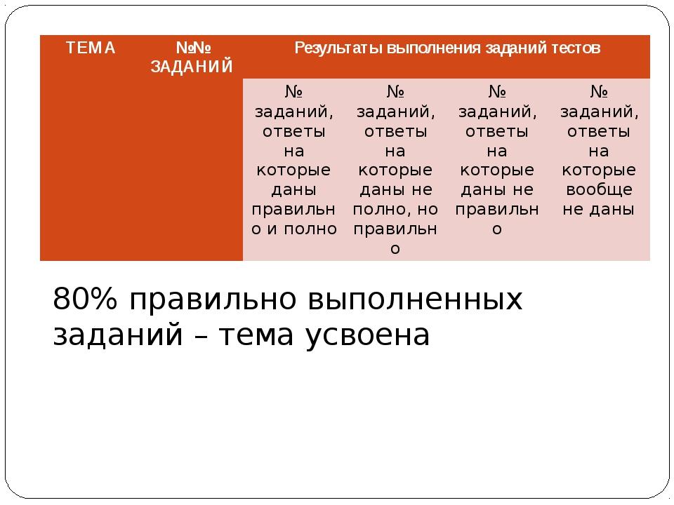 80% правильно выполненных заданий – тема усвоена ТЕМА №№ ЗАДАНИЙ Результатывы...