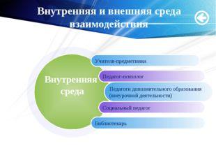 Мащенко О.Н. Внутренняя и внешняя среда взаимодействия Учителя-предметники Пе