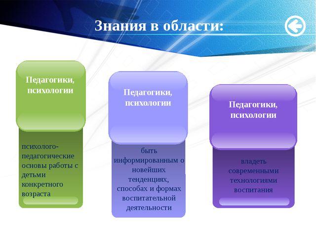 Мащенко О.Н. Знания в области: психолого-педагогические основы работы с детьм...
