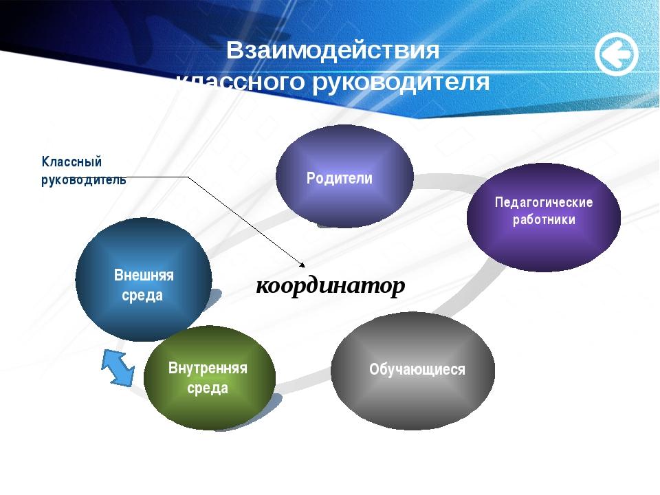 www.themegallery.com Взаимодействия классного руководителя Внешняя среда Роди...
