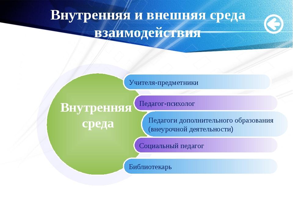 Мащенко О.Н. Внутренняя и внешняя среда взаимодействия Учителя-предметники Пе...