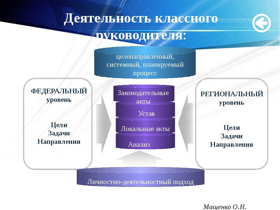 Деятельность классного руководителя: Законодательные акты РЕГИОНАЛЬНЫЙ уровен...