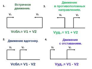 Встречное движение. Движение вдогонку. 1. 2. V1 V2 V1 V2 Движение в противоп