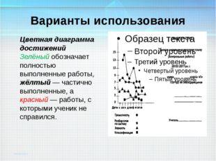 Варианты использования Цветная диаграмма достижений Зелёный обозначает полнос
