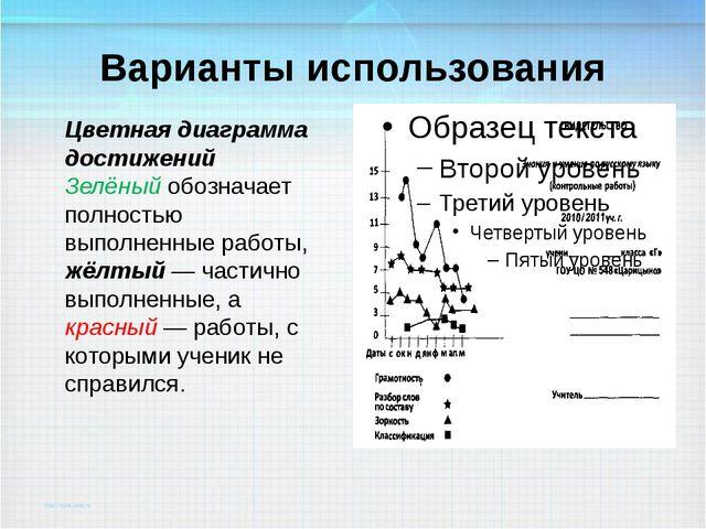 Варианты использования Цветная диаграмма достижений Зелёный обозначает полнос...