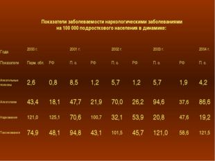 Показатели заболеваемости наркологическими заболеваниями на 100 000 подростко