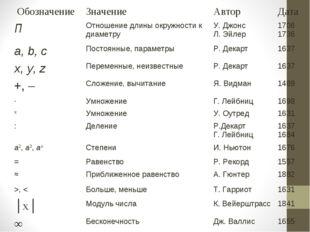 Обозначение Значение Автор Дата ПОтношение длины окружности к диаметруУ.