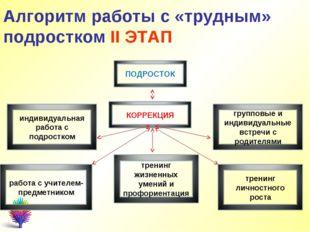Алгоритм работы с «трудным» подростком II ЭТАП