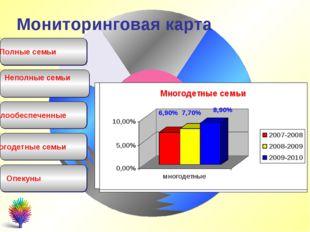 Полные семьи Неполные семьи Мониторинговая карта Малообеспеченные Многодетные