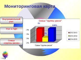 Внутришкольный учет Учет в ПДН Мониторинговая карта Семьи «группы риска»