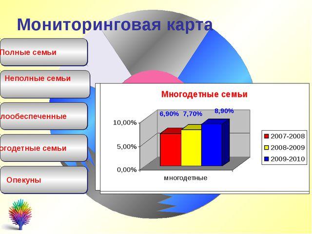 Полные семьи Неполные семьи Мониторинговая карта Малообеспеченные Многодетные...