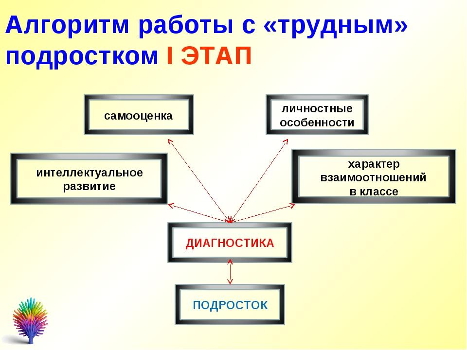Обучение практической психологии Курсы