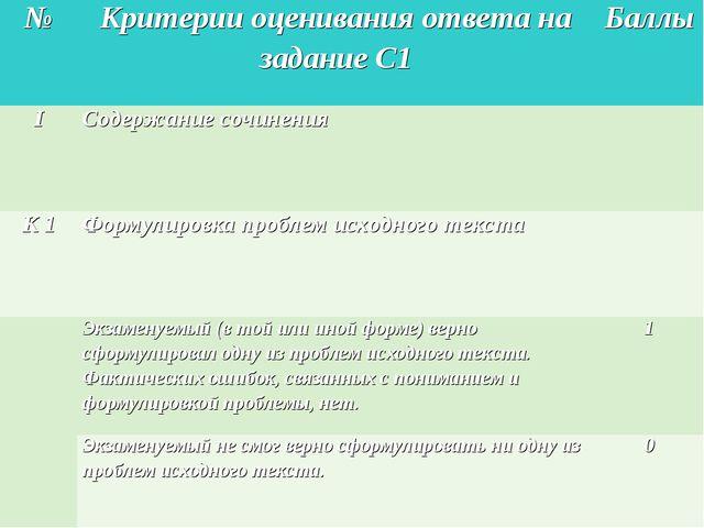 №Критерии оценивания ответа на задание С1Баллы IСодержание сочинения К 1...