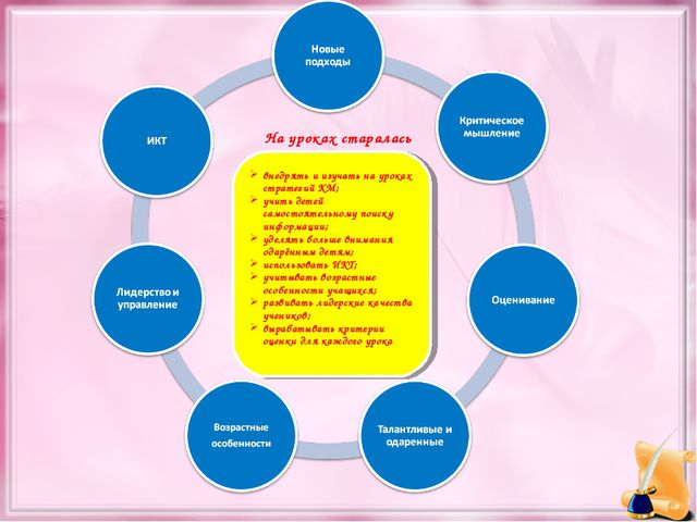 внедрять и изучать на уроках стратегий КМ; учить детей самостоятельному поиск...