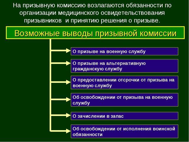 О зачислении в запас О призыве на военную службу О призыве на альтернативную...