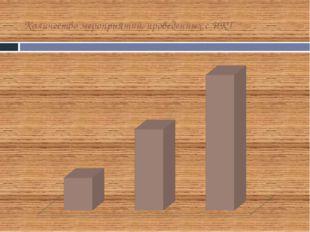 Количество мероприятий, проведенных с ИКТ