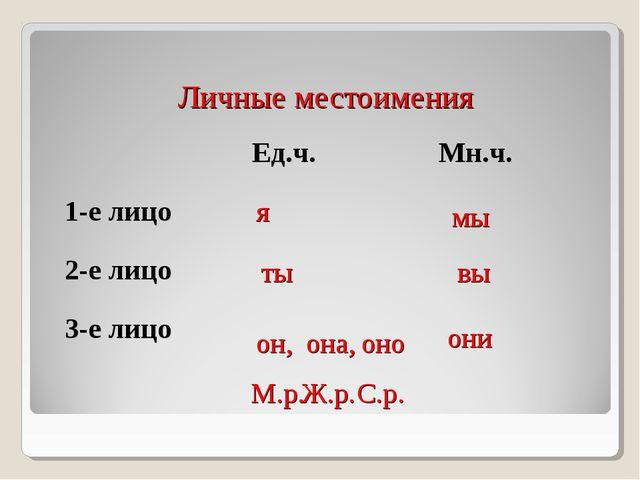Личные местоимения я мы ты вы он, она, оно они М.р. Ж.р. С.р. Ед.ч.Мн.ч. 1-...