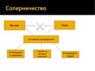 Москва Тверь Основные направления Отношения с церковью Борьба за великое княж