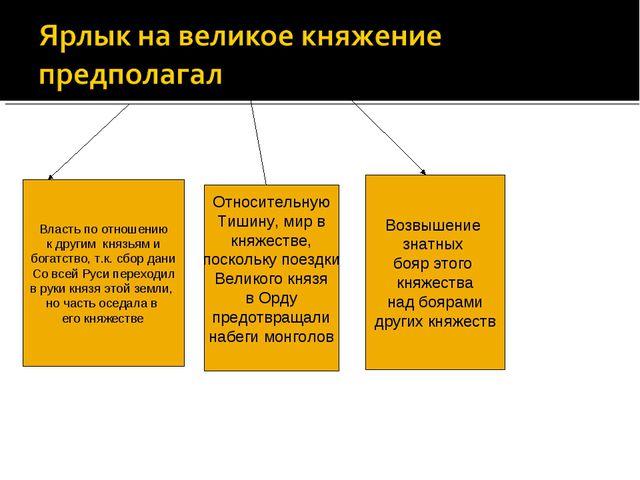 Власть по отношению к другим князьям и богатство, т.к. сбор дани Со всей Руси...