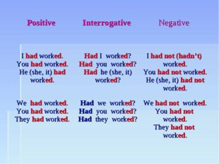 Positive 	Interrogative 	Negative I had worked. You had worked. He (she, it)