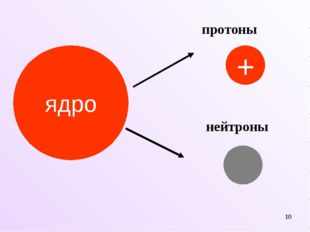 * ядро протоны + нейтроны