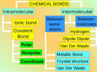 CHEMICAL BONDS Intramolecular Intermolecular Ionic bond Covalent Bond Polar N