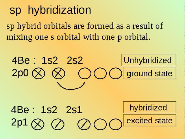 Unhybridized ground state hybridized excited state sp hybridization sp hybrid...