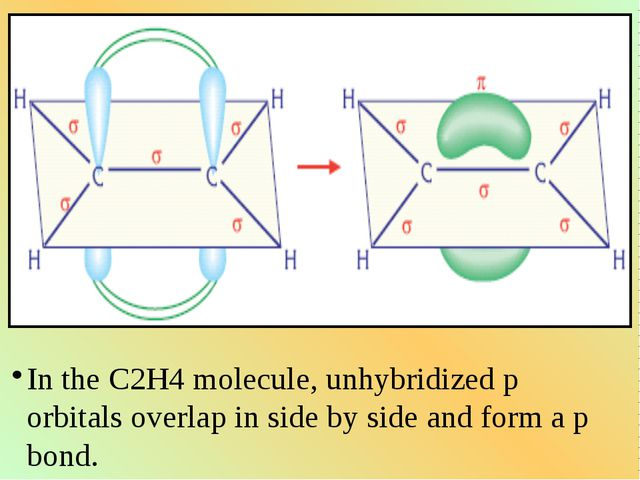 In the C2H4 molecule, unhybridized p orbitals overlap in side by side and for...