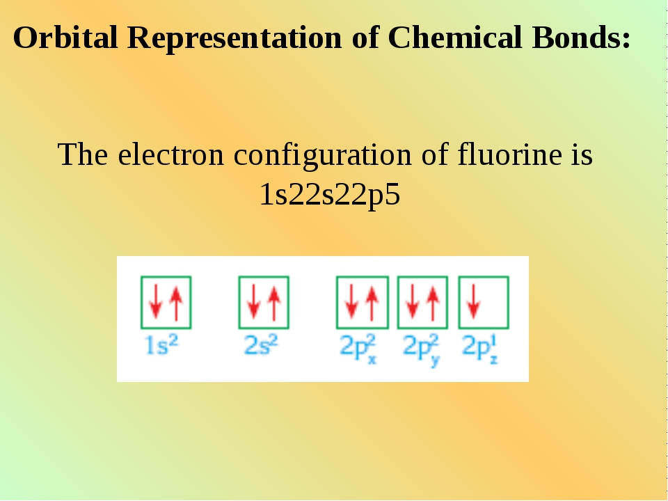 Orbital Representation of Chemical Bonds: The electron configuration of fluor...