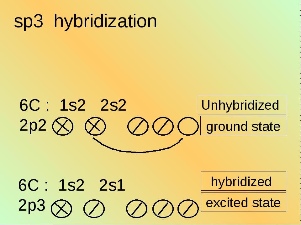 Unhybridized ground state hybridized excited state sp3 hybridization 6C : 1s2...