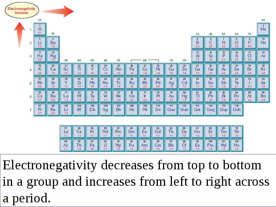 Electronegativity decreases from top to bottom in a group and increases from...