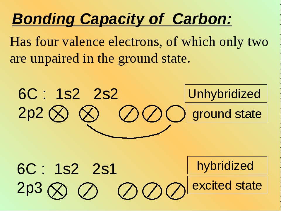 Unhybridized ground state hybridized excited state Bonding Capacity of Carbon...