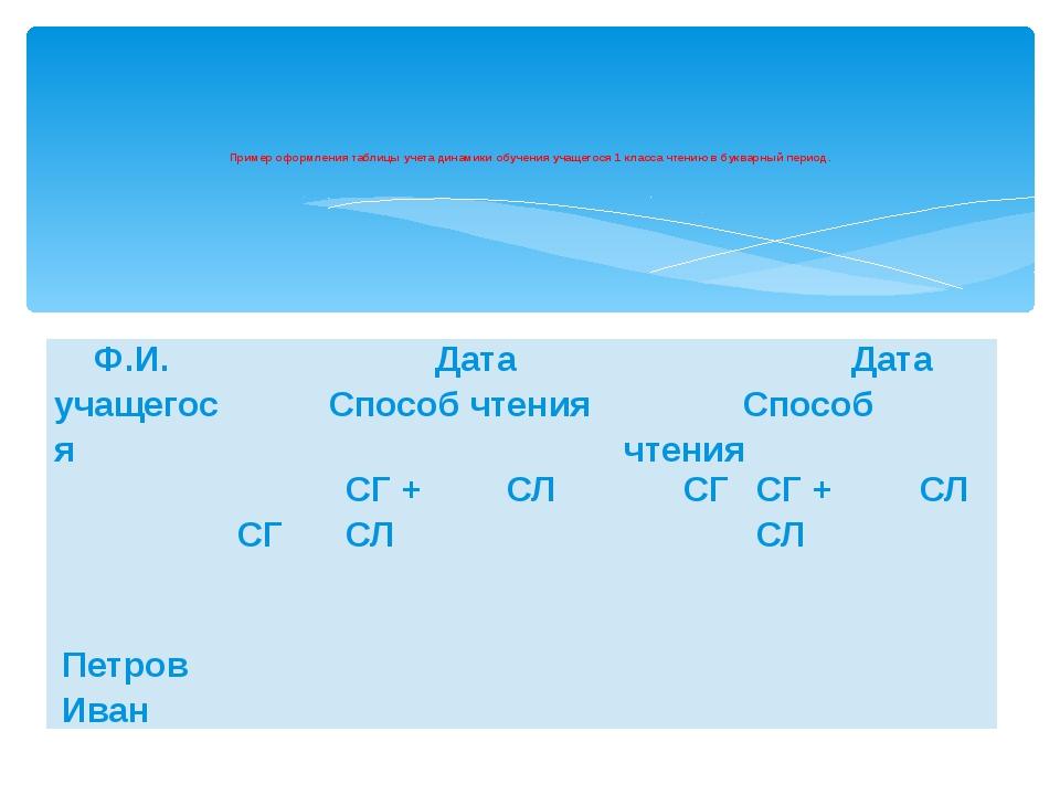 Пример оформления таблицы учета динамики обучения учащегося 1 класса чтению в...