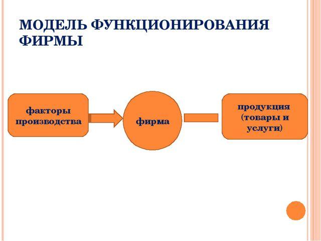 МОДЕЛЬ ФУНКЦИОНИРОВАНИЯ ФИРМЫ факторы производства продукция (товары и услуги...