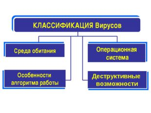 КЛАССИФИКАЦИЯ Вирусов Среда обитания Операционная система Особенности алгорит