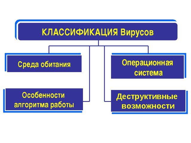 КЛАССИФИКАЦИЯ Вирусов Среда обитания Операционная система Особенности алгорит...