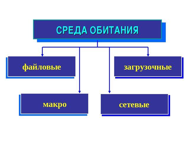 загрузочные СРЕДА ОБИТАНИЯ файловые сетевые макро
