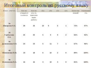 Итоговый контроль по русскому языку Класс, учительКол-во учащихся в классеК
