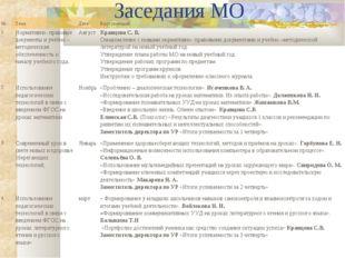 Заседания МО №ТемаДатаВыступающий 1.Нормативно- правовые документы и уче