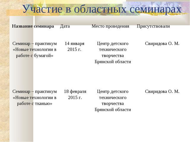 Участие в областных семинарах Название семинараДатаМесто проведенияПрисутс...