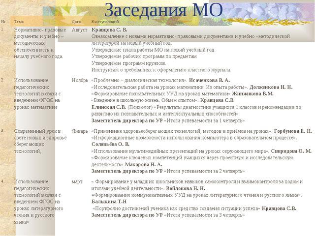 Заседания МО №ТемаДатаВыступающий 1.Нормативно- правовые документы и уче...