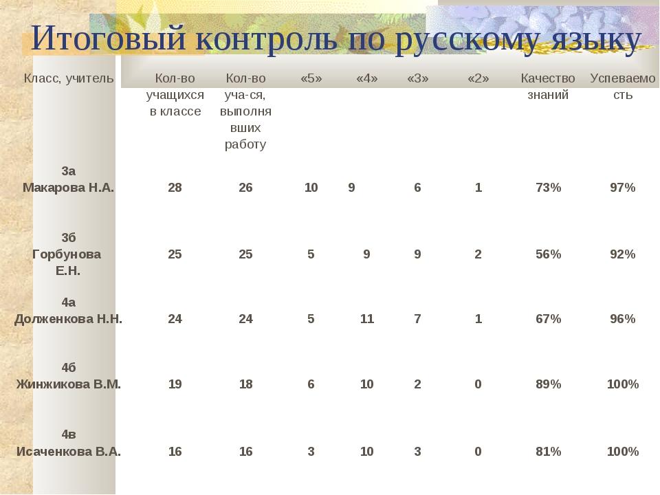 Итоговый контроль по русскому языку Класс, учительКол-во учащихся в классеК...