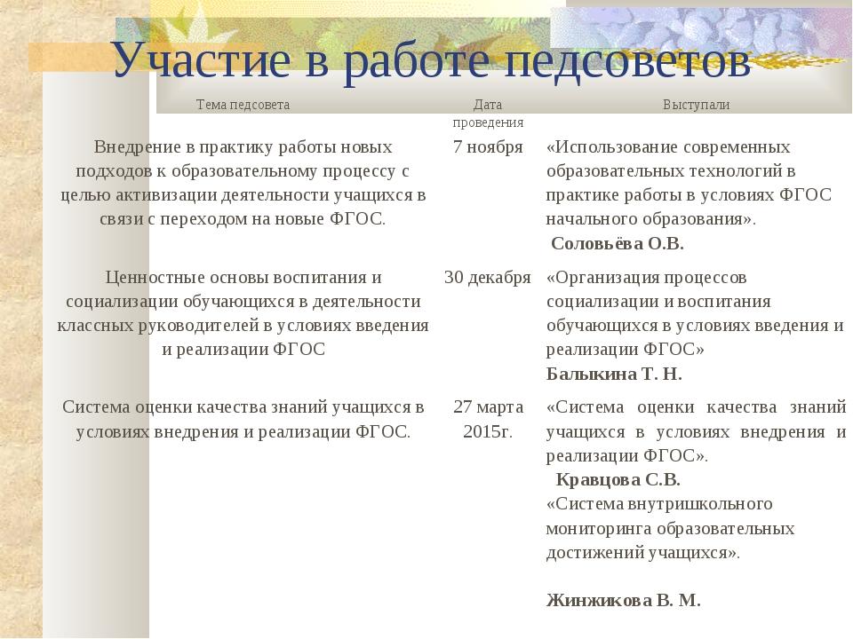 Участие в работе педсоветов Тема педсоветаДата проведенияВыступали Внедрени...
