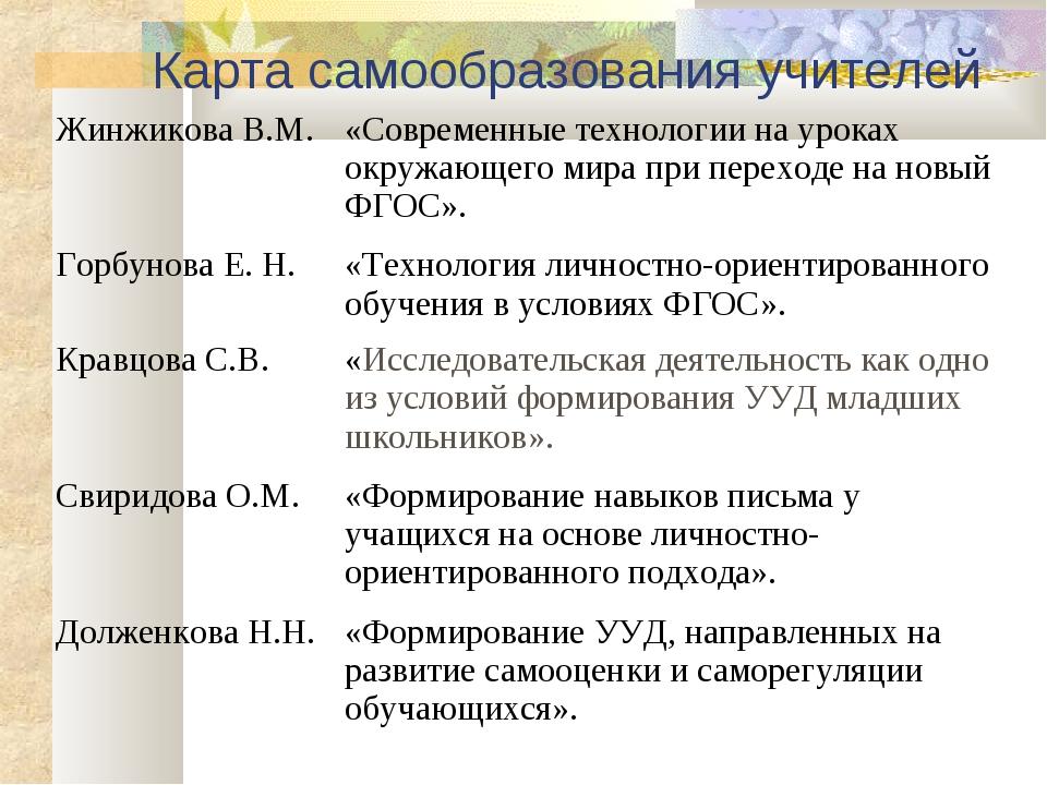 Карта самообразования учителей Жинжикова В.М.«Современные технологии на урок...