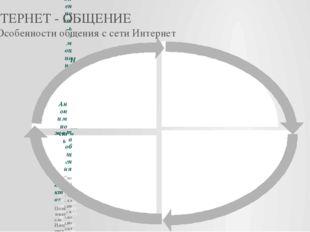 ИНТЕРНЕТ - ОБЩЕНИЕ 1.2 Особенности общения с сети Интернет