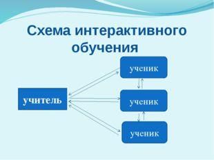 Схема интерактивного обучения учитель ученик ученик ученик